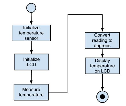 Algorithms and flowchart [Robotic & Microcontroller Educational ...
