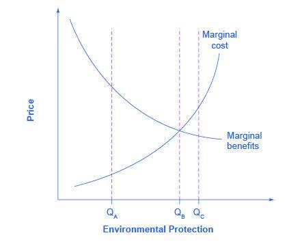 Individual Decision Making | Boundless Economics