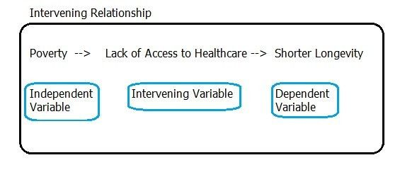 Intervening variable (Mediating Variable)