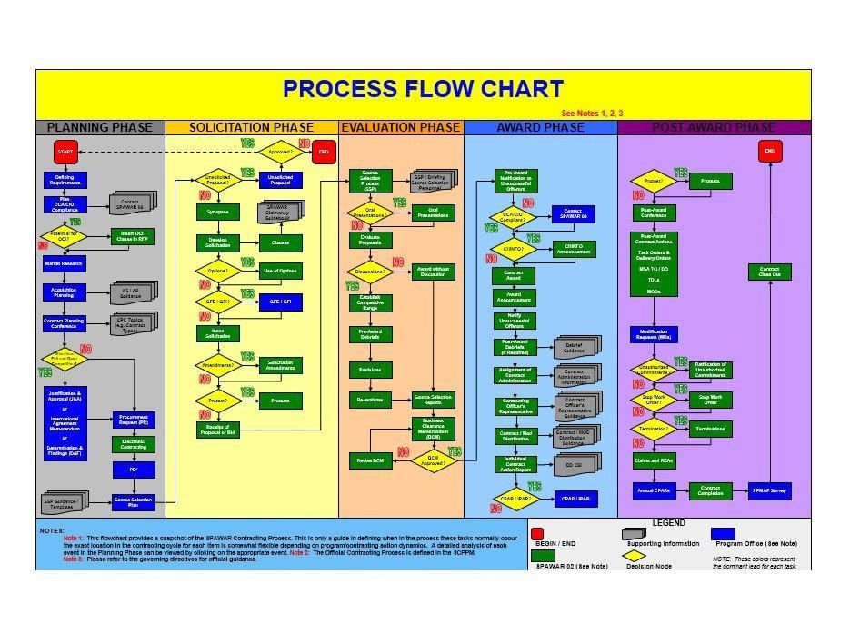 Excel Flowchart Templates. how to make a flowchart in excel. cross ...