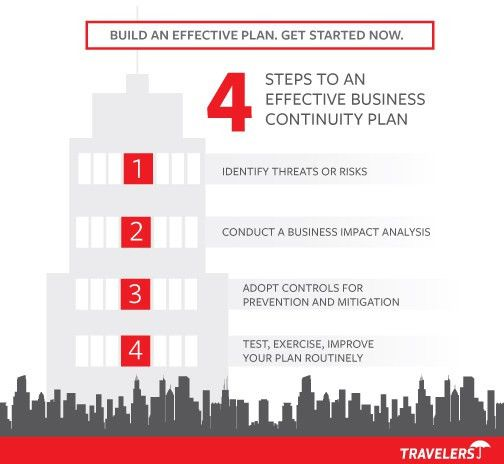 Business Continuity Planning in 4 Steps | Travelers Insurance