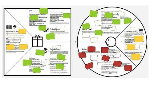 Test Your Value Proposition: Supercharge Lean Startup and CustDev ...
