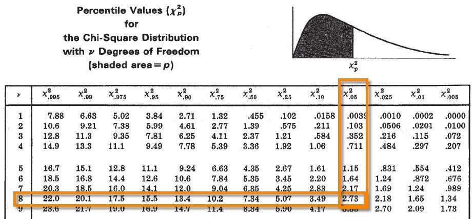 Chi Square Distribution | Six Sigma Study Guide