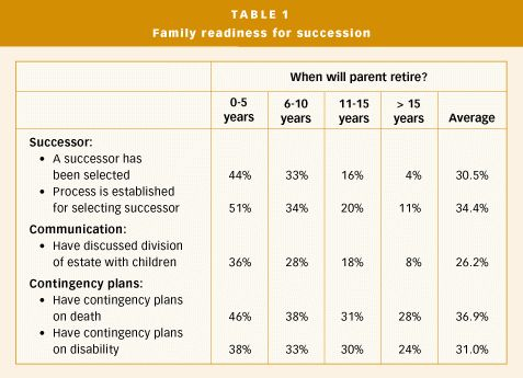 Are Canadian Family Businesses Ready for Succession ? - ISUMA
