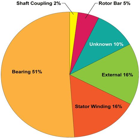 Improving Reliability thru Bearing Lubrication Management | L&S ...