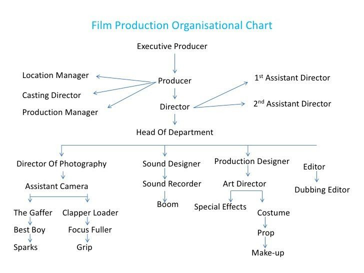 Organisational charts Of Film Production Organisational Chart One