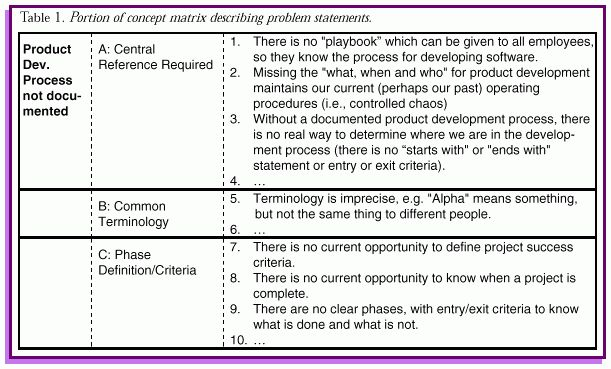 Examples of statement of the problem in case study