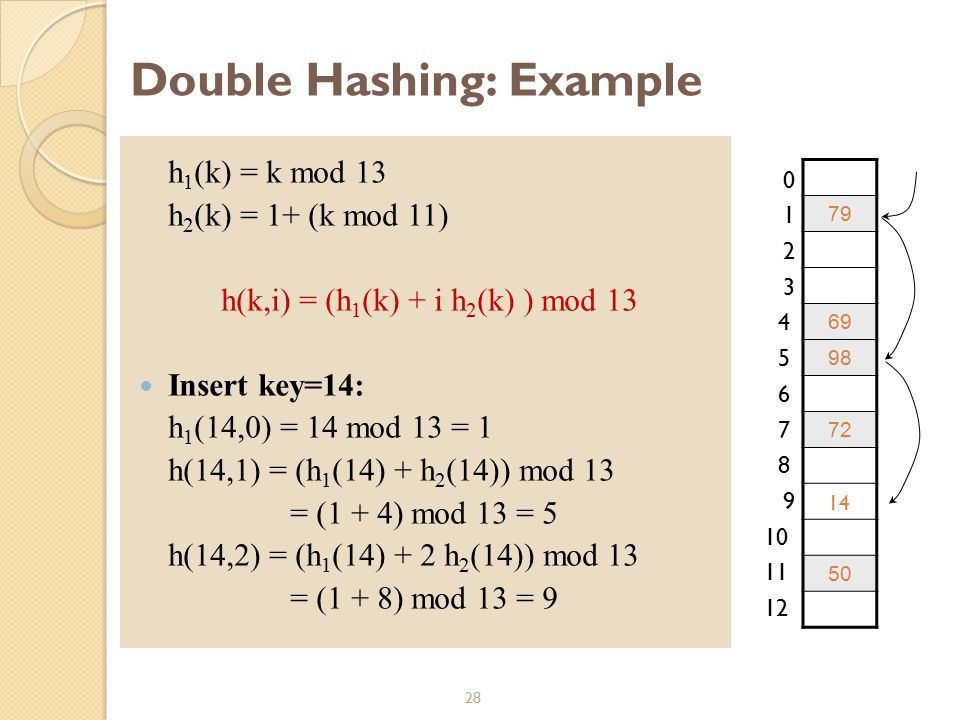 CS 253: Algorithms Chapter 11 Hashing Credit: Dr. George Bebis ...