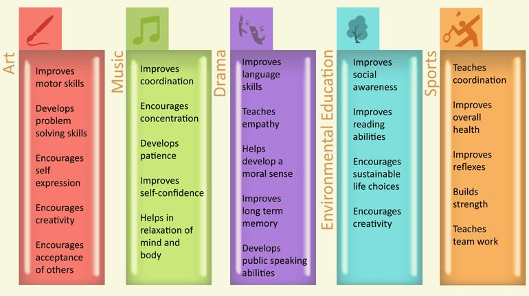 Importance of Co-curricular activities for a Student | iDreamCareer