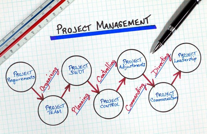 Benefits Of Excel Project Management Templates - Project ...