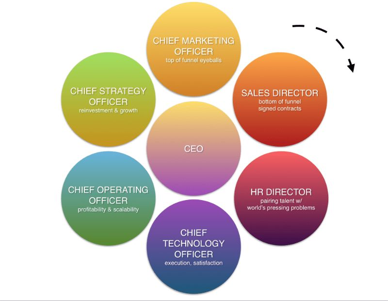 My Life as a Chief Strategy Officer | Josh Oakhurst | Pulse | LinkedIn