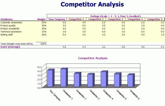 Competitor Analysis | Woodatha's Blog
