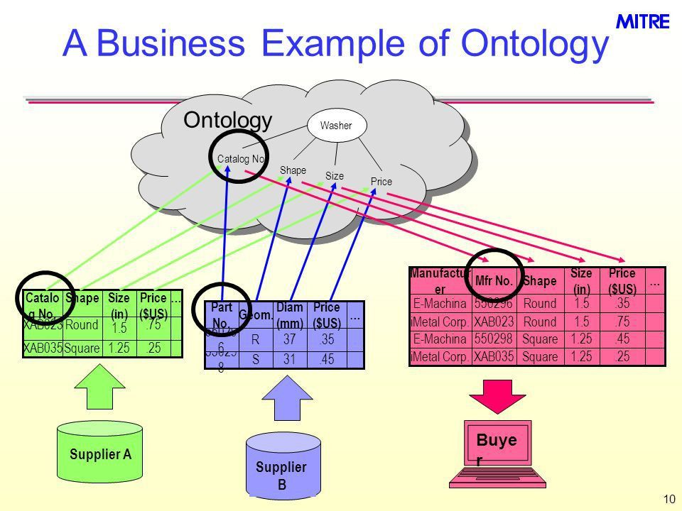 Ontologies & the Semantic Web for Semantic Interoperability - ppt ...