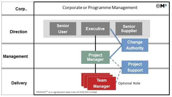 Organization - PRINCE2 wiki