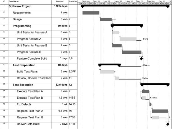 4. Project Schedules - Applied Software Project Management [Book]