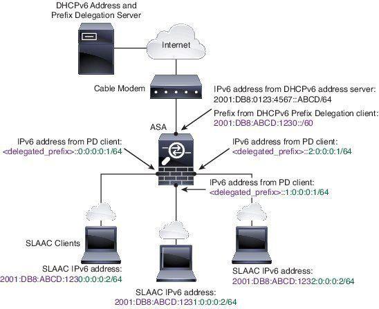 CLI Book 1: Cisco ASA Series General Operations CLI Configuration ...