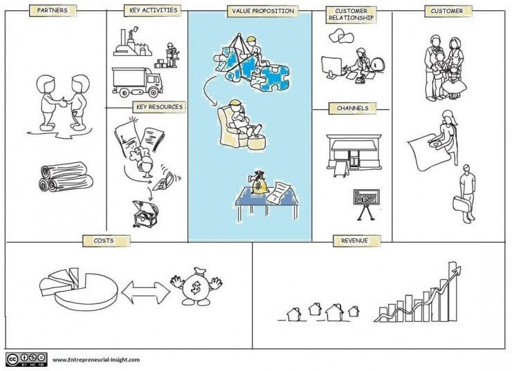 Business model canvas: Creating a Value Proposition