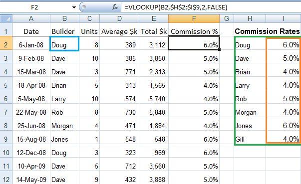 Excel VLOOKUP Formulas Explained • My Online Training Hub
