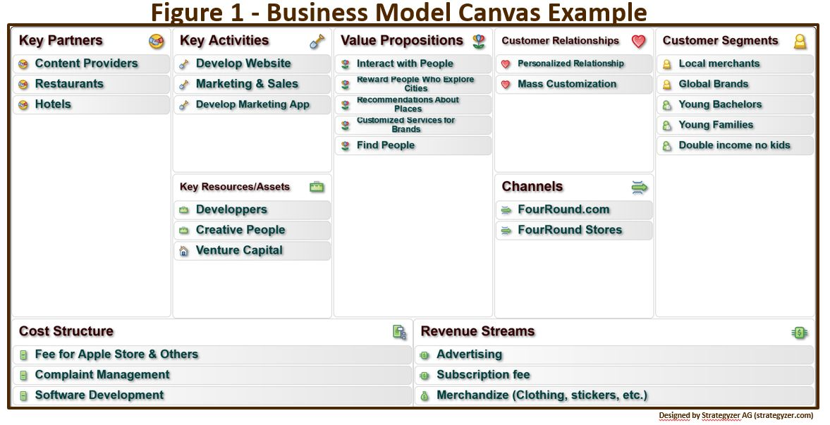 Bridging Business Model Canvas and Business Architecture