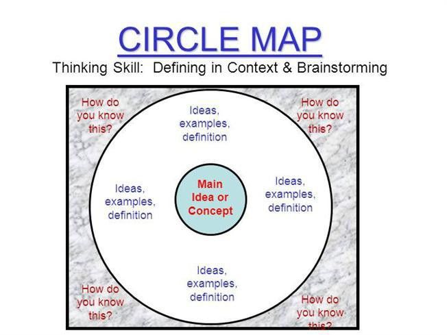 Thinking Maps Templates  authorSTREAM