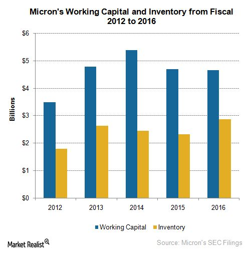 How Micron Technology Plans to Improve Its Working Capital ...