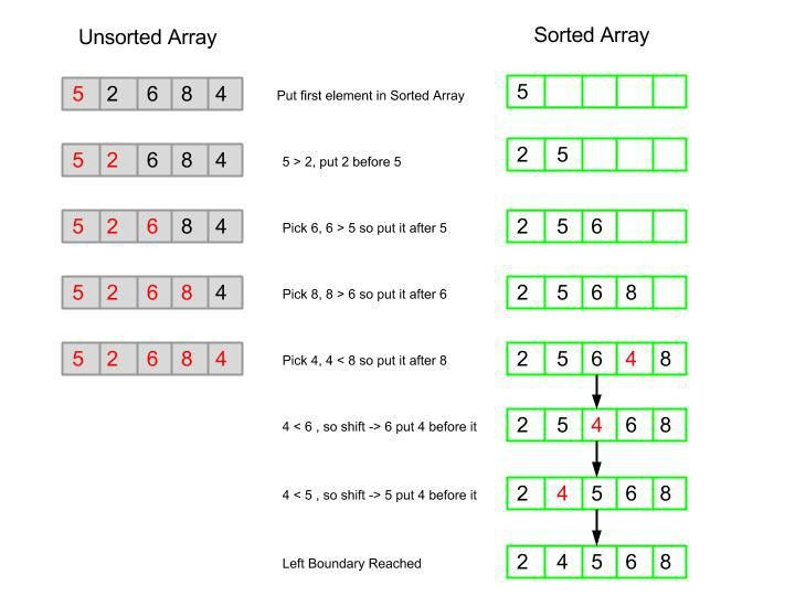 Insertion Sort In PHP | Numetriclabz