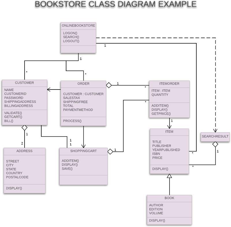 Class Diagram Tutorial | Lucidchart