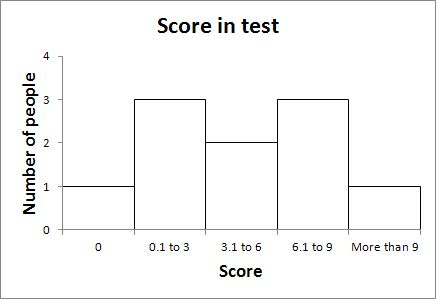 histograms | Learn and Teach Statistics and Operations Research