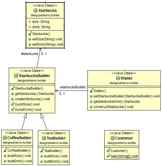Java Design Pattern: Builder