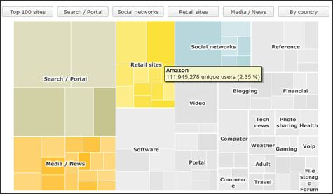 Treemap Visualization