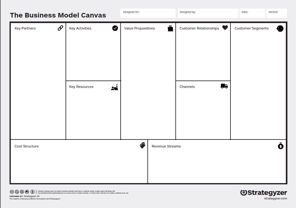 How To Write One Page Business Plan(Business Model Canvas ...