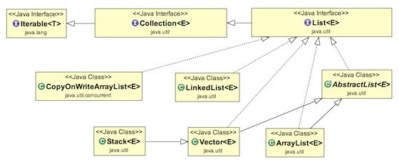 Java List - List in Java - JournalDev