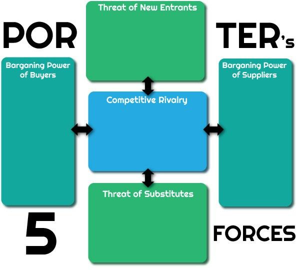 Porters Five Forces template | Porter's Five Forces analysis… | Flickr