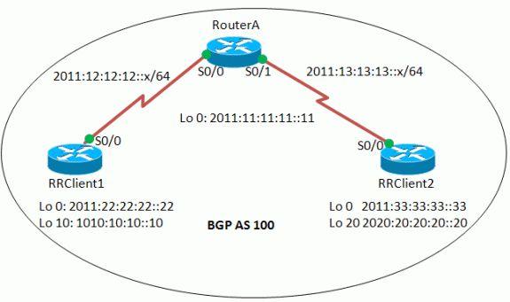 IPv6 BGP Route Reflector Configuration Example - Cisco