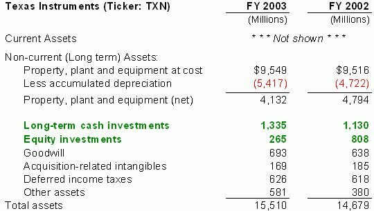 Financial Statements: Long-Lived Assets