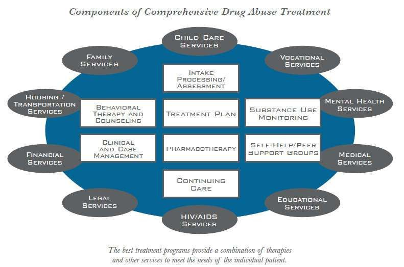 What is drug addiction treatment? | National Institute on Drug ...