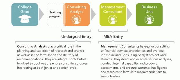 Fidelity Consulting : Jobs at Fidelity : Fidelity Careers