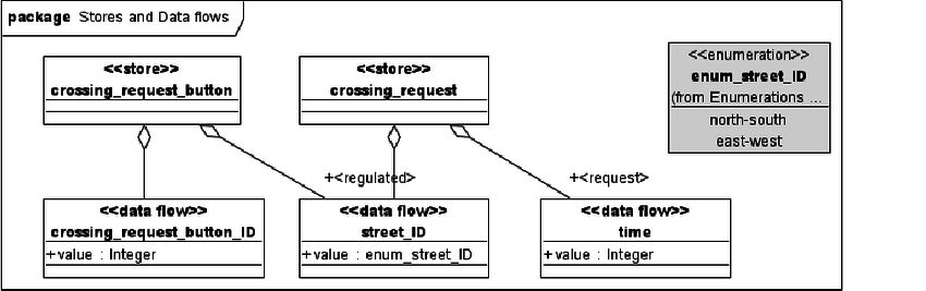 UML Domain Model of the Tra ffi c Lights Example (Excerpt).