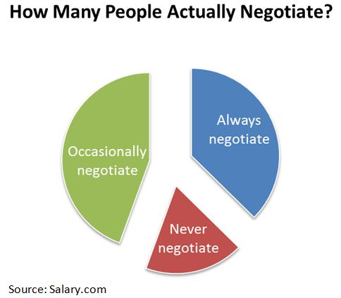 Executive Salary: How to Negotiate Your Compensation Package