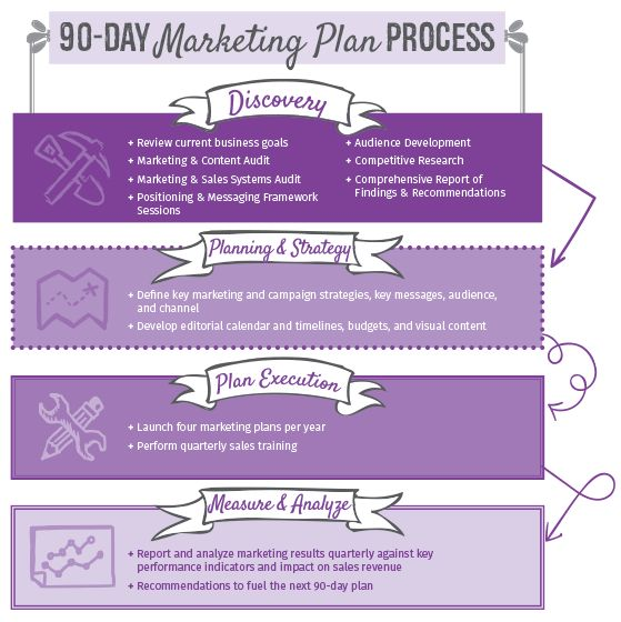 Simple Marketing Strategy | 90-day Marketing Plan | Crayons ...