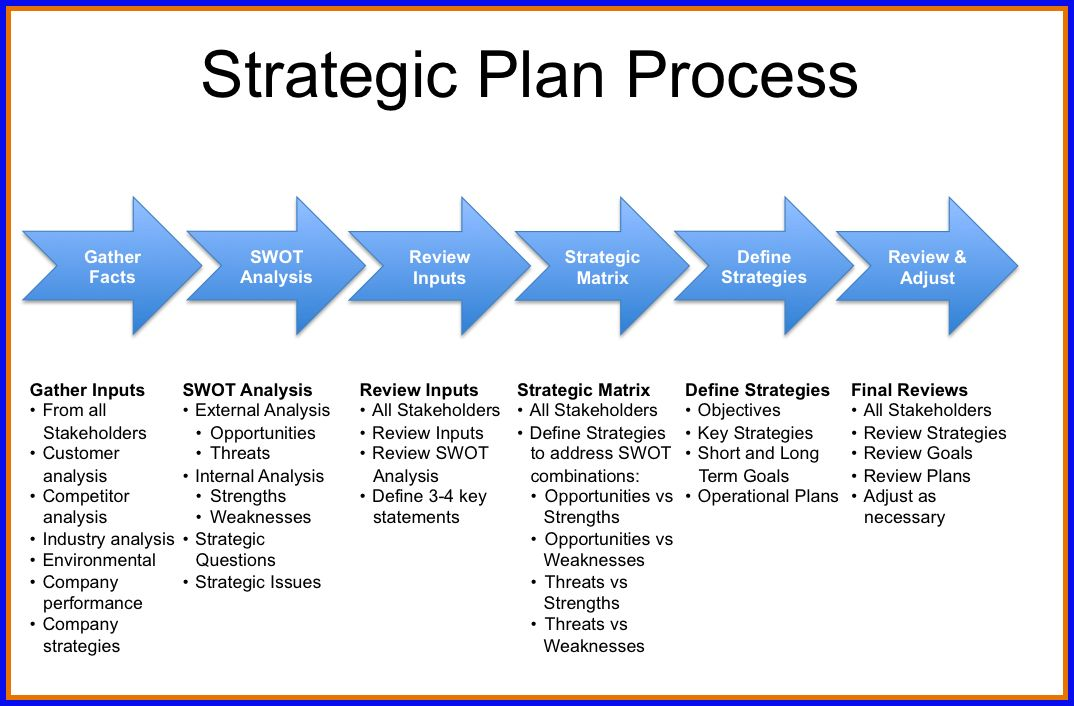Strategic Planning Template Sports Community .strategic Plan ...