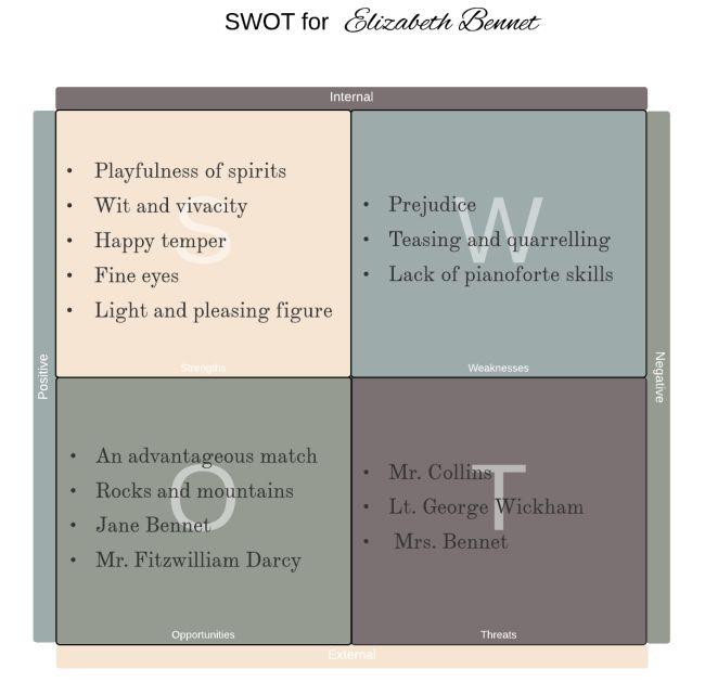 Personal SWOT Analysis Example | Lucidchart