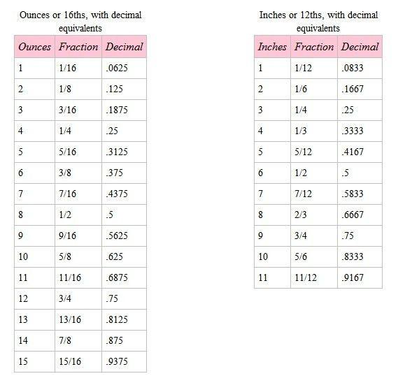 Best 10+ Decimal conversion ideas on Pinterest | Decimal chart ...