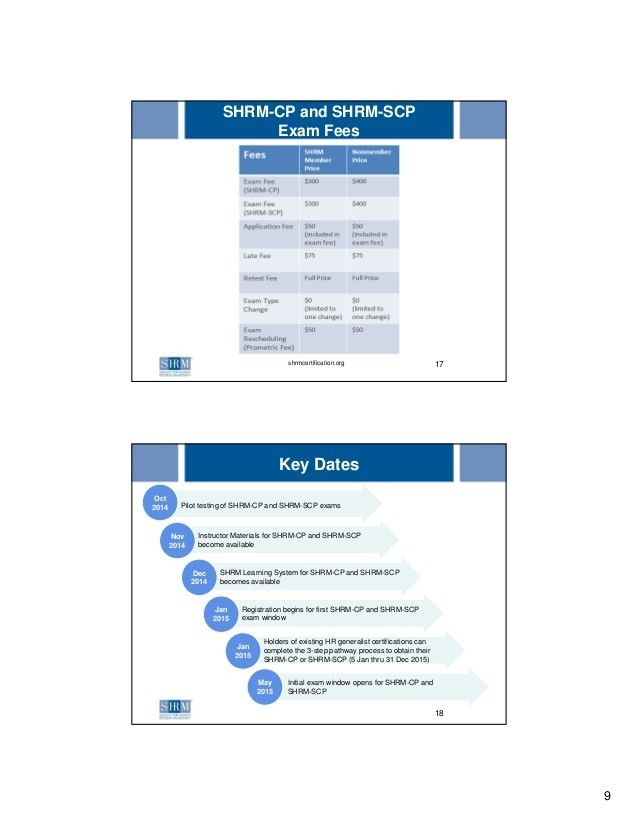 SHRM New Certifications: SHRM-CP and SHRM-SCP