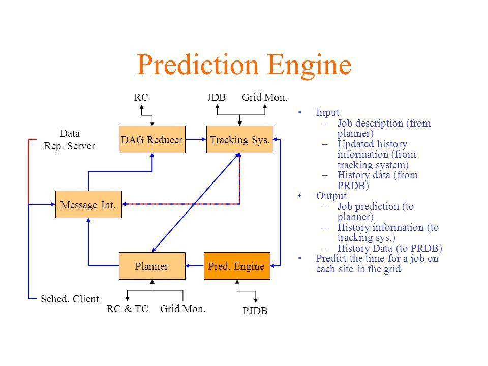 Grid Scheduler: Plan & Schedule Adam Arbree Jang Uk In. - ppt download