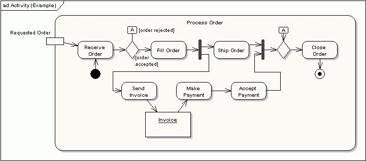 Sparx Systems - UML 2 Tutorial - Activity Diagram