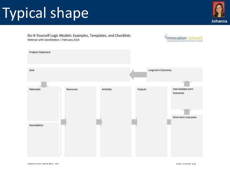 Logic Model Templates | words | Pinterest | Higher education ...