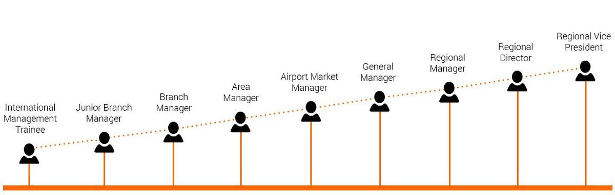 Management Trainees - Sixt rent a car Careers