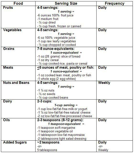 Best 25+ Calorie chart ideas on Pinterest | Food charts, Food ...