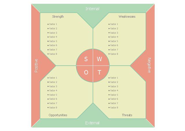 SWOT analysis positioning matrix - Template | Positioning Map ...